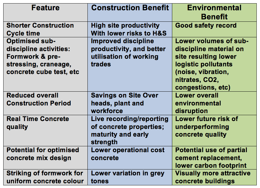 The four fold tangible benefits of using the Concrete Maturity method are: The contractor can build faster, safer, to better quality and at the same time provide real environmental benefits. All these benefits are simultaneously achieved through the deployment of Doka's Concremote concrete real time measuring, monitoring and alert service.