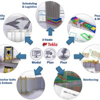 DOKA Formwork Components Now Available for Tekla Software from Trimble