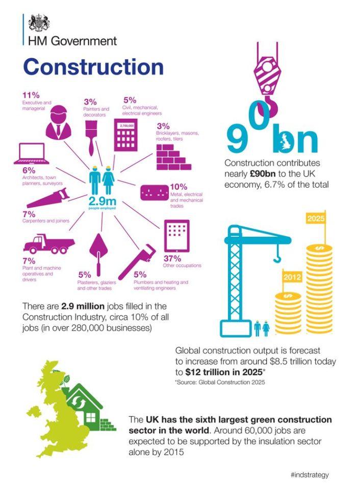 9bdcc181cf20815699366b7094baad57--construction-sector-general-construction